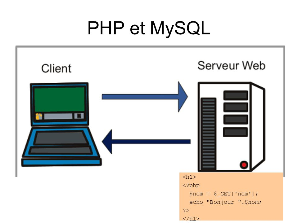 PHP et MySQL <h1> < php $nom = $_GET[ nom ];